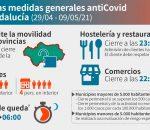 Andalucía permitirá la movilidad entre provincias y amplia los horarios de apertura desde el jueves