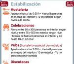 El domingo Andalucía entrará en una fase de normalización sin toque de queda aunque con horarios y aforos.