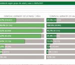 La incidencia de contagios sigue al alza en Montilla con 32 positivos