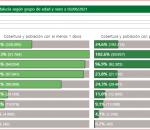 Un positivo aumenta la incidencia en Montilla hasta los 162,7 con 37 positivos