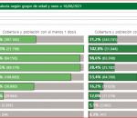 Aumentan los contagios en Montilla con 2 positivos y la provincia suma 147 nuevos positivos