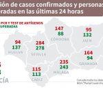 Montilla vuelve a aumentar los contagios con 39 positivos y preocupa la tasa provincial que está por encima de la andaluza