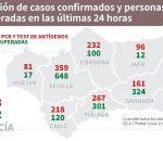 Montilla reduce a 34 los positivos mientras la provincia sigue aumentando