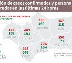 Montilla baja incidencia con 116 positivos y una tasa de 510,9 contagios