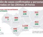 Repuntan los contagios en Montilla con 109 positivos y en la provincia con 304 casos en un día