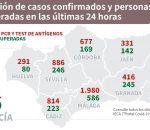 Repunte de contagios Montilla llega a 134 positivos y en la provincia se suman 677  positivos en veinticuatro horas