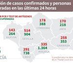Montilla continúa reduciendo los contagios con 124 positivos